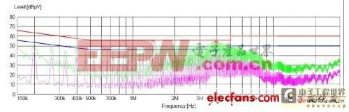 2.电源传导、辐射整改实例
