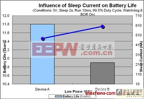 图1:MCU睡眠电流与电池寿命之间的关联。