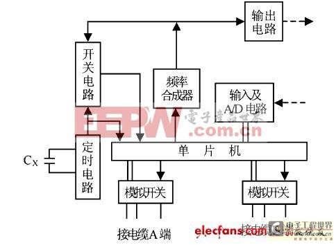 单片机实现电缆测试仪的方案