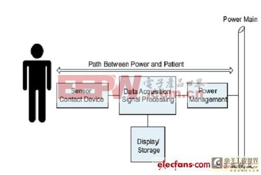 高速数字电路中电子隔离应用