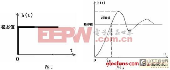 工程师必知产品可靠性曲线