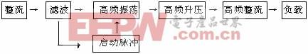 电子镇流器变压器用微晶材料研究及应用