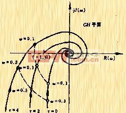 频率响应法--奈奎斯特稳定判据