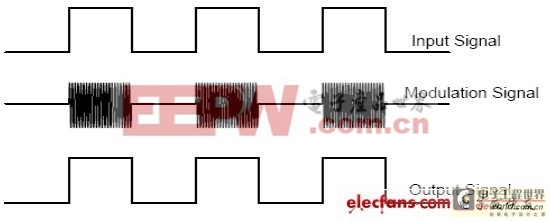 数字隔离在电子产品中的应用
