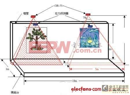 基于RFID的物品实时监控管理系统设计
