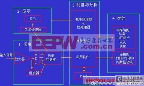 示波器原理_图1,数字示波器的原理框图