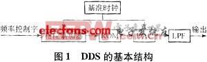 DDS的基本结构