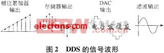DDS的信号波形
