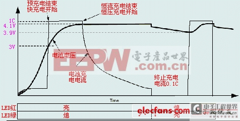 lp3947—锂电池充电ic分析