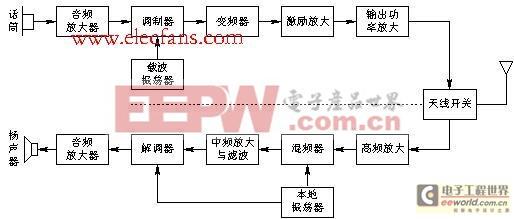 通信系统的基本组成框图,它由发射部分、接收部分以及无线信道三图片