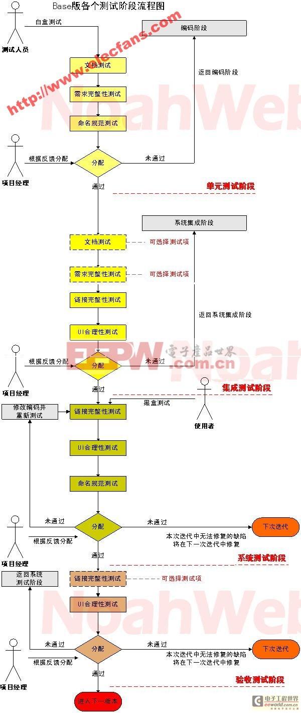 模拟ic 设计应用 > 软件测试工作流程图  软件在开发过程中共有五个