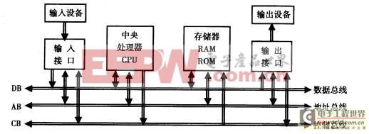 微型计算机总线化硬件结构图