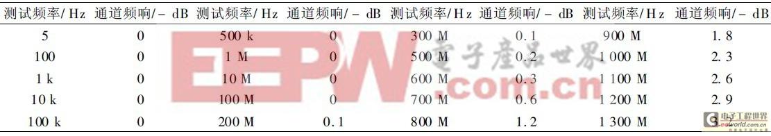 数字荧光示波器1GHz前置放大器的设计