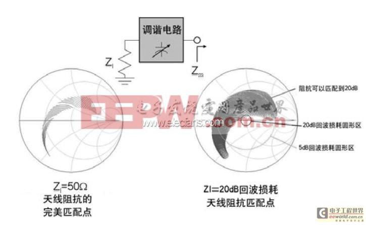 简单的单调谐元件匹配电路的范围