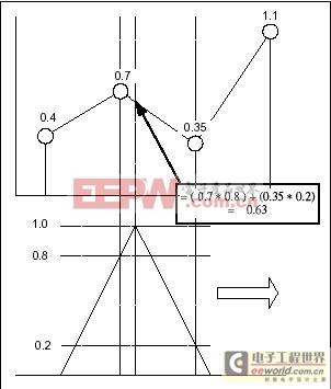 DSO中的内插技术 (数字示波器重要功能的使用)
