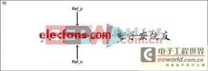 核磁共振成像(MRI)的系统架构