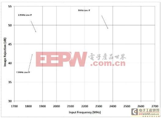 直接变频接收机可实现多标准/多频带运行的设计