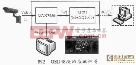 基于MAX7456视频字幕模块的单色OSD系统的实现过程