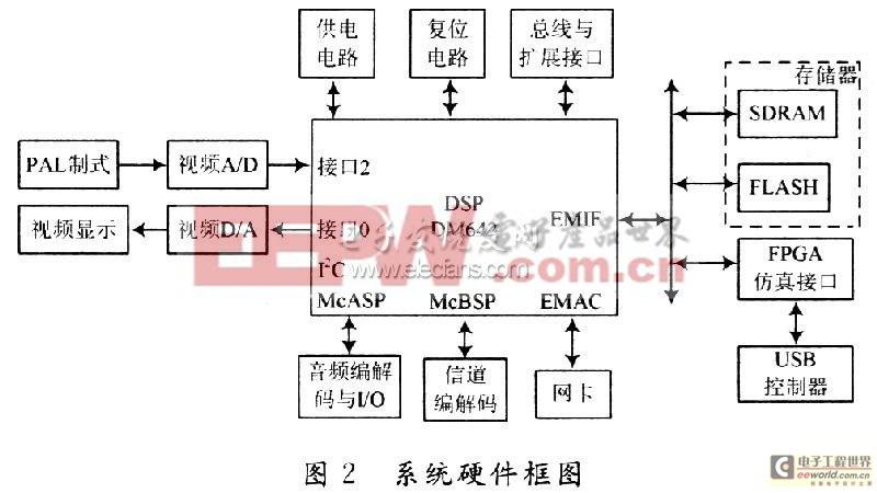 解析H.264视频编解码DSP实现与优化