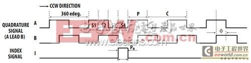 霍尔效应磁性编码器在加油机系统中的应用