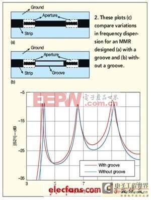 MMR帮助UWB带通滤波器优化性能