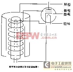 电子管的工作原理