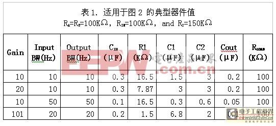 表1:适用于图2的典型器件值。