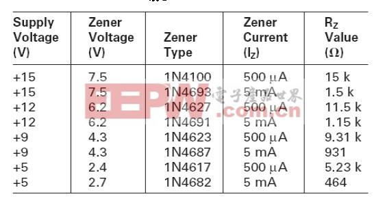 表2:电路图3和4的一些齐纳二极管与Rz电阻值的关系