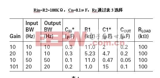 表3:电路参数及期间参数选择。