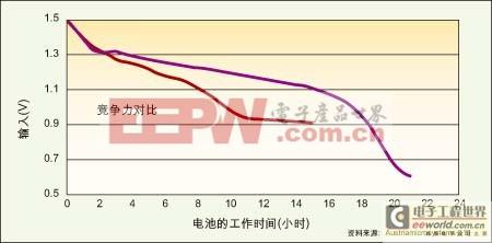 图1:能在低压模式下工作的电源管理IC(紫色)可比传统DC/DC转换器(红色)多提供6个多小时的电池使用寿命。