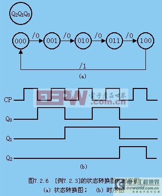 同步时序逻辑电路的分析方法