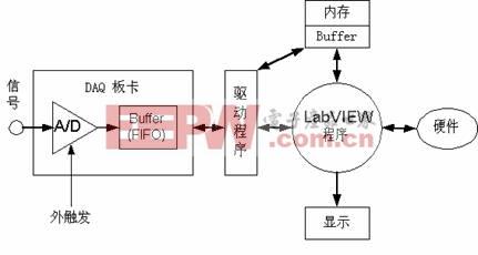 数据采集系统结构