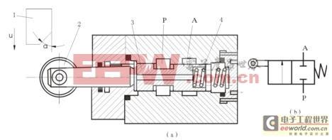 图5.18 二位二通机动换向阀 1—挡铁;2—滚轮;3—阀芯;4—弹簧 5.3.
