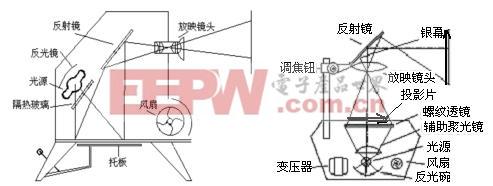(一)投影仪的构造及工作原理