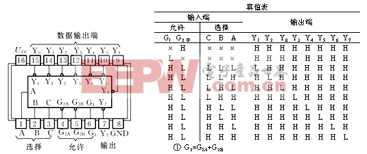 附图1-35 74LS138管脚图及真值表-TTL电路管脚电路图