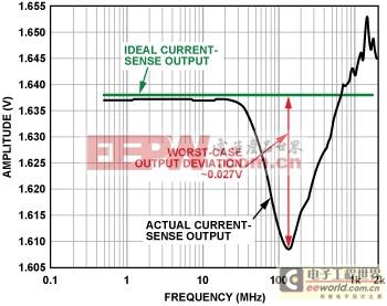电磁干扰(EMI)滤波减少精密模拟应用中的误差