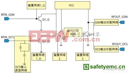 基于射频功放的GSM/DCS双频段RF射频前端设计