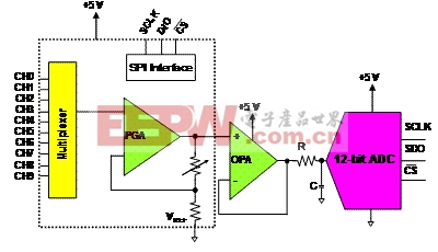 只需一个电路即可满足系统解析度和12位精度要求