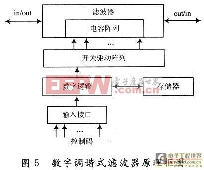 数字调谐滤波器原理框图
