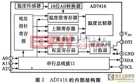 AD7416的内部结构图