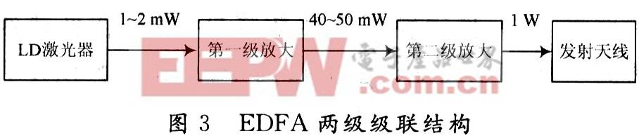 光纤放大器工作原理及其在无线光通信的应用