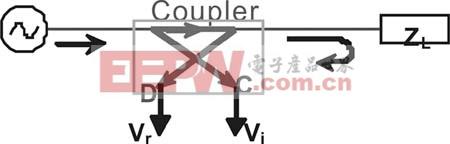 定向耦合器使失配负载的入射和反射功率隔离并且对其进行采样