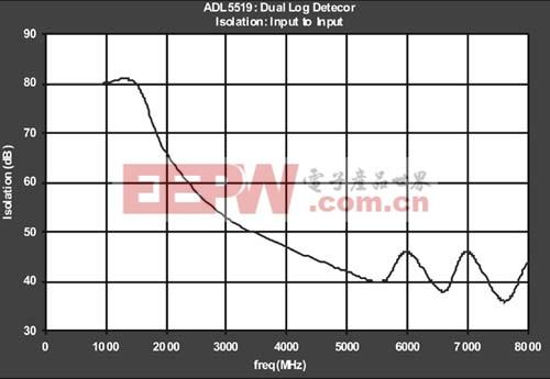 用定向耦合器和RF对数放大器检测和保护VSWR