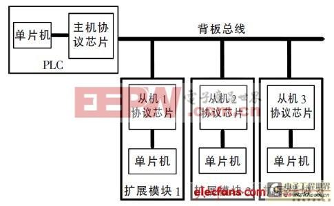 基于单片机和CPLD的PLC背板总线协议接口芯片设计