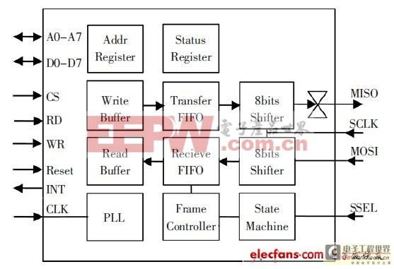 协议芯片内部结构框图
