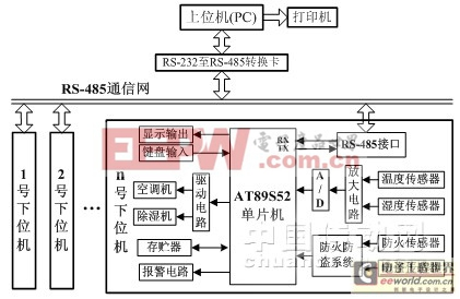 主控pc微机通过rs-232c串口向总线通信协议转换控制器发送命令帧信息