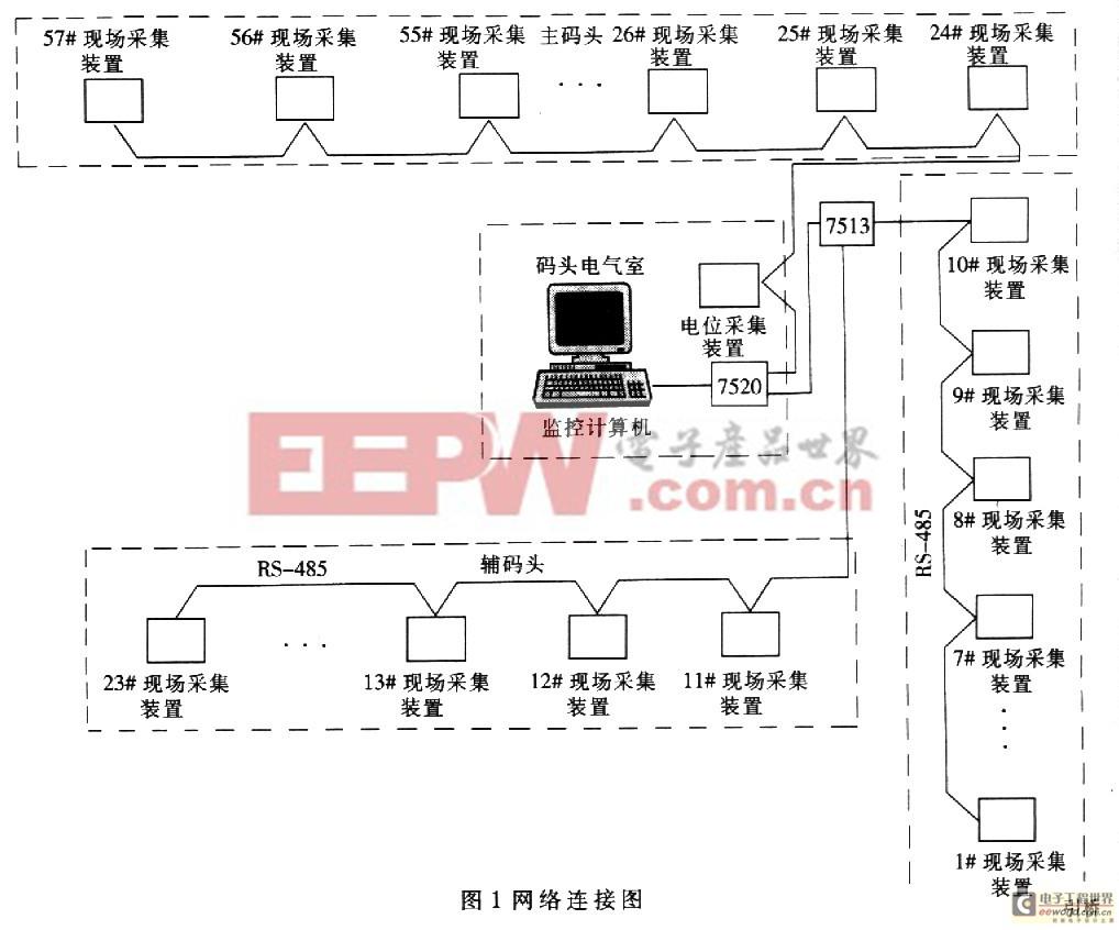 防腐工程中阴极保护电流检测系统的设计
