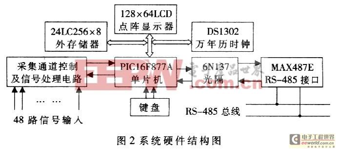 美国Microchip公司生产的PICl6F877单片机是一种低功耗、高性能、价格适中的CMOS全静态八位FLASH单片机,为40DIP封装。PICl6F877芯片包含192字节的数据存储器和8KB的程序存储器,32个输出输入口,三个定时/计数器,三个捕捉,比较/PWM模数和两个串行口,同步串行口可配置成三线SPI或二线I2C工作方式,串行口可设置成同步或异步。另有八通道高速10位A/D转换器。软件在结构上采用RISC指令结构。每条指令均为字长14位的单字节指令,大多数指令都是一个周期。因而编程代码
