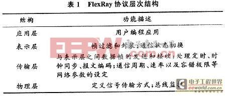 基于μC/OS-Ⅱ的Flexray线控转向系统的实现