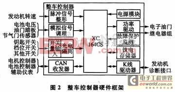 基于μC/OS-II的整车控制器系统设计技术